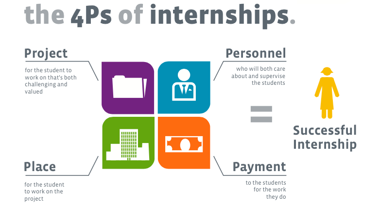 Employers and schools can collaborate to innovate the internship model so that it works for both the student and the employer.