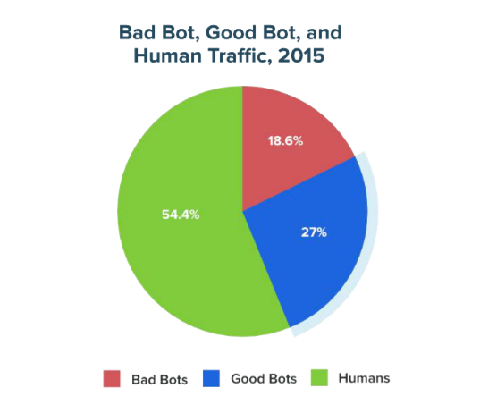 Nearly half of all traffic is driven by bots   Image source:  Distil Networks 2016 Bad Bot Report