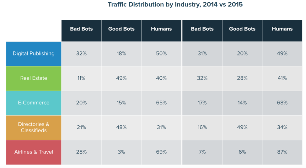 Bad bots get a foothold in a variety of industries   Image source:  Distil Networks 2016 Bad Bot Report