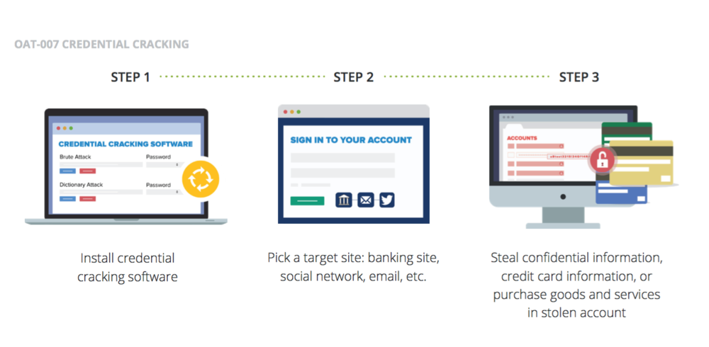 Image source:  The Ultimate Guide to Preventing Account Takeover