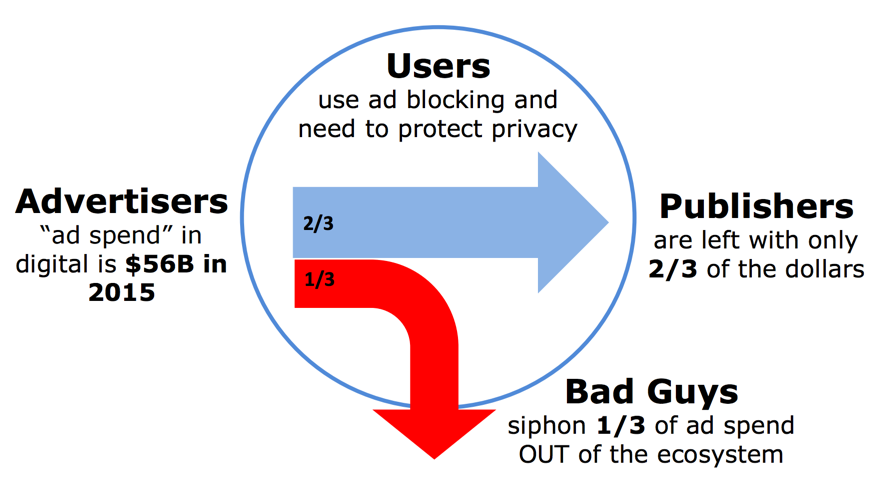 Image Source:  A Digital Publisher's Guide to Mitigating Non Human Traffic