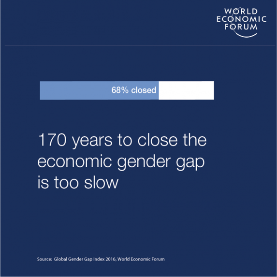 Image Source:  World Economic Forum