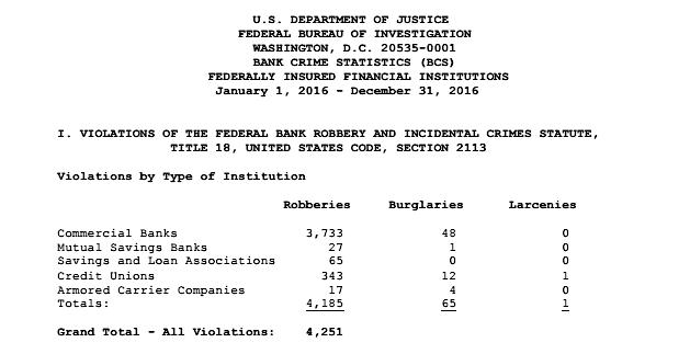 Image Source:  FBI