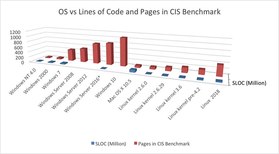 Operating Systems from older to newer, with Lines of Code where available, and size of a common (CIS) benchmark used to harden the various operating systems. Image Source: Doug Mechaber