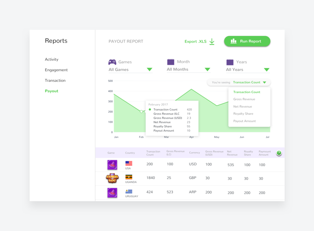 Payout report feature where developers can track a variety of metrics