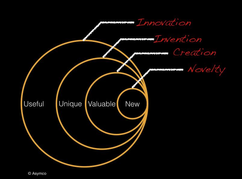 Asymco Innovation Definition