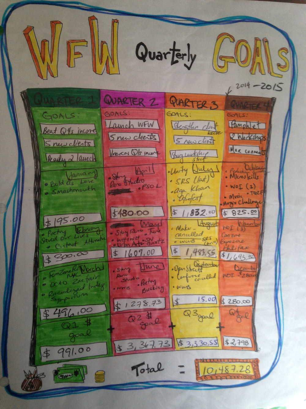A super transparent summary of the moneys made during early years of WFW and how I broke down the quarterly dollars and the corresponding quarterly goals. This would be on the first page inside one of my binders