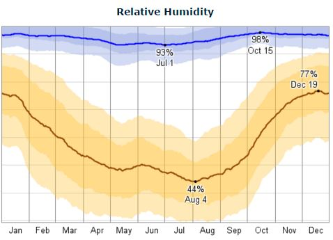Olympia, Washington daily humidity; High is blue, and low is brown