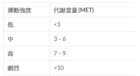 (詳細請看附件MET參考表)