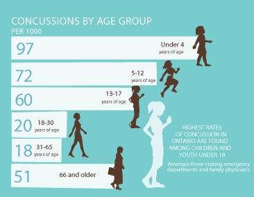 Children make up the largest population of concussion patients
