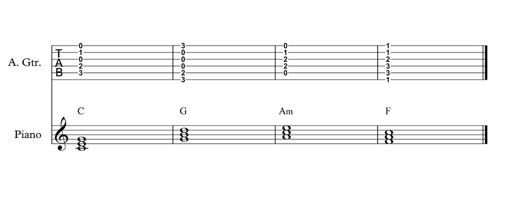 Cover Bands Series Part 3 Extending Those Chords Indie Clothing