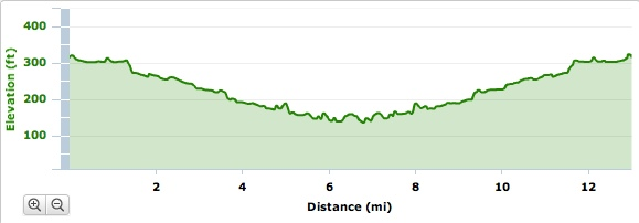 LosGatos_Run_Elevation