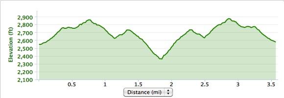 Garmin data of Pinnacle Peak Park elevation
