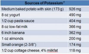 2010-03-09_PotassiumSources