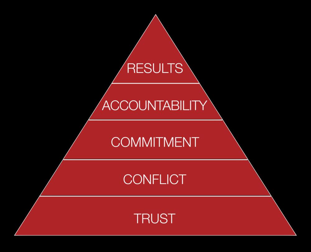Five Behaviors model_red.png