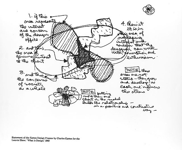 Eames Design Process