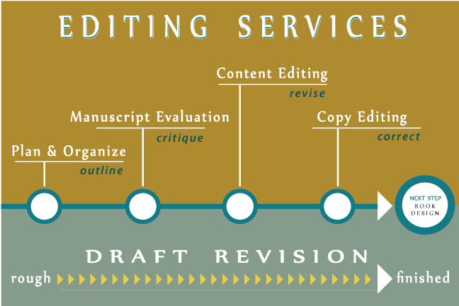 Professional editing services for authors