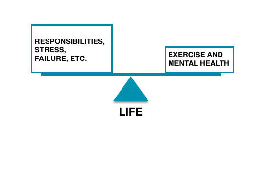 Notice that even though the load on the left (Responsibilities of life) seems to appear greater than the one on the right, the scale is still balanced.