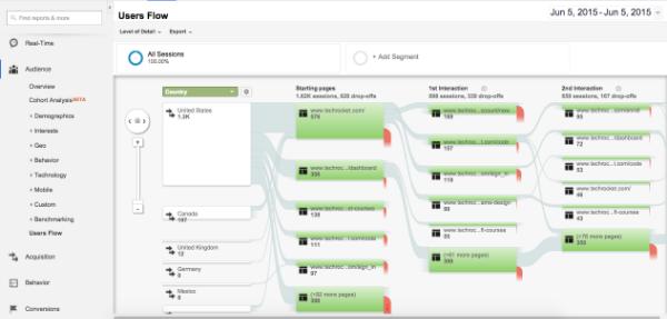 Google Analytics Users Flow