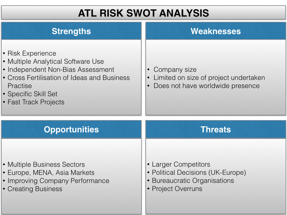 an understanding of swot analysis A valuable step in your situational analysis is assessing your firm's strengths,   the swot analysis begins by conducting a review of internal strengths and  it  has developed my understanding, proper analysis know how , competence and.
