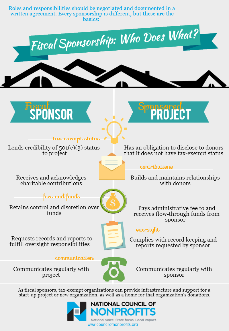fiscal sponsorship infographic