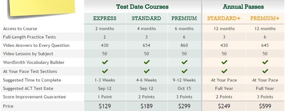 ePrep ACT Test Prep Course   Premium Expert Review.png