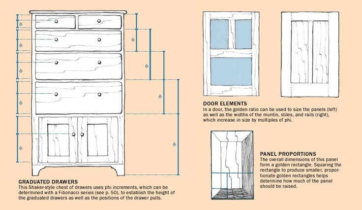 While the drawers and doors are governed by φ, you'll notice that the overall height, width, and possibly depth may be limited by other factors such as available space or personal preference