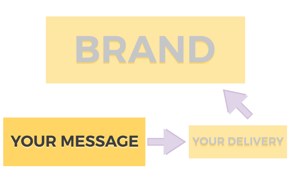 Branding 101 | The 2 Essentials Components that make up your brand | Business and Brand Essentials - viaYuri.com