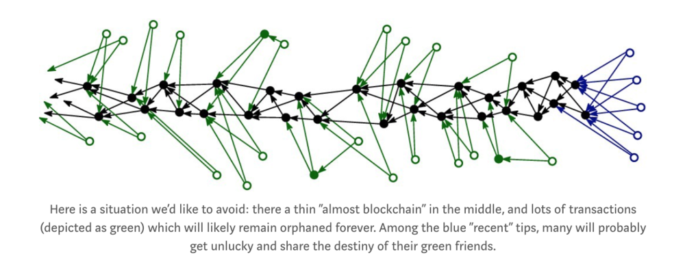 (Image and caption taken from a post by Serguei Popov, IOTA co-founder and author of the IOTA white paper:  Equilibria in the Tangle: let me try to explain... )
