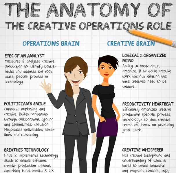 Anatomy of Creative Operations Role    DOWNLOAD     Landing page:   http://go.conceptshare.com/anatomy-of-creative-ops-poster-hub-giveaway