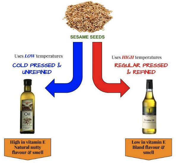 Cold Pressed vs. Refined Oil