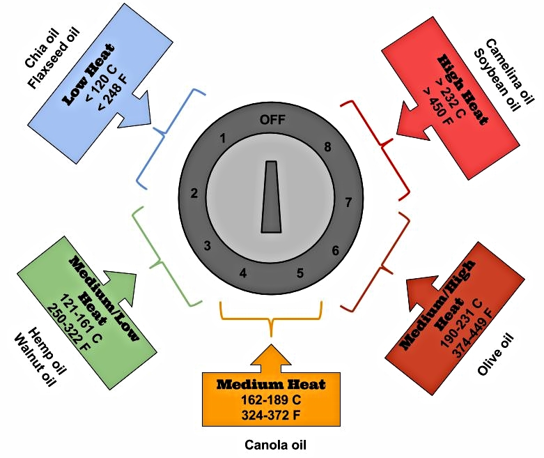 This image shows the the highest temperatures each oil can be cooked at on the stove without undergoing oxidation.