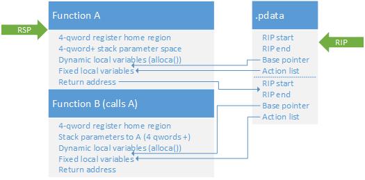 Stack-Frame-EM64T-dynamic.png