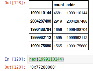 Table of the Top Most Common Addresses for ntdll.dll