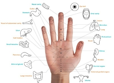 It's all in the palm of your hand.Push these acupressure points to ease pain and discomfort. - Read article.