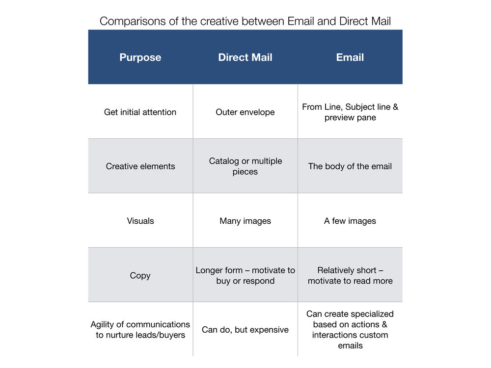 Email and Direct Comparison Chart.jpg