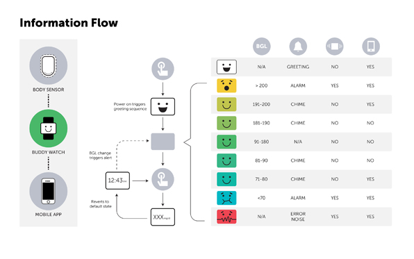 information flow diagram