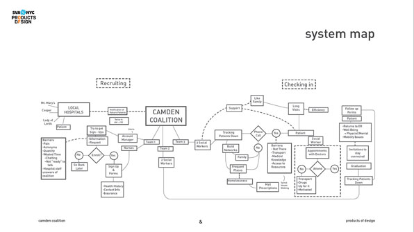 08_Systems-map