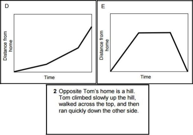 Which graph shows Tom's distance from home? Which graph do most students choose at first?