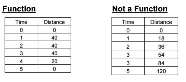 Patterns & Function Machine Worksheets