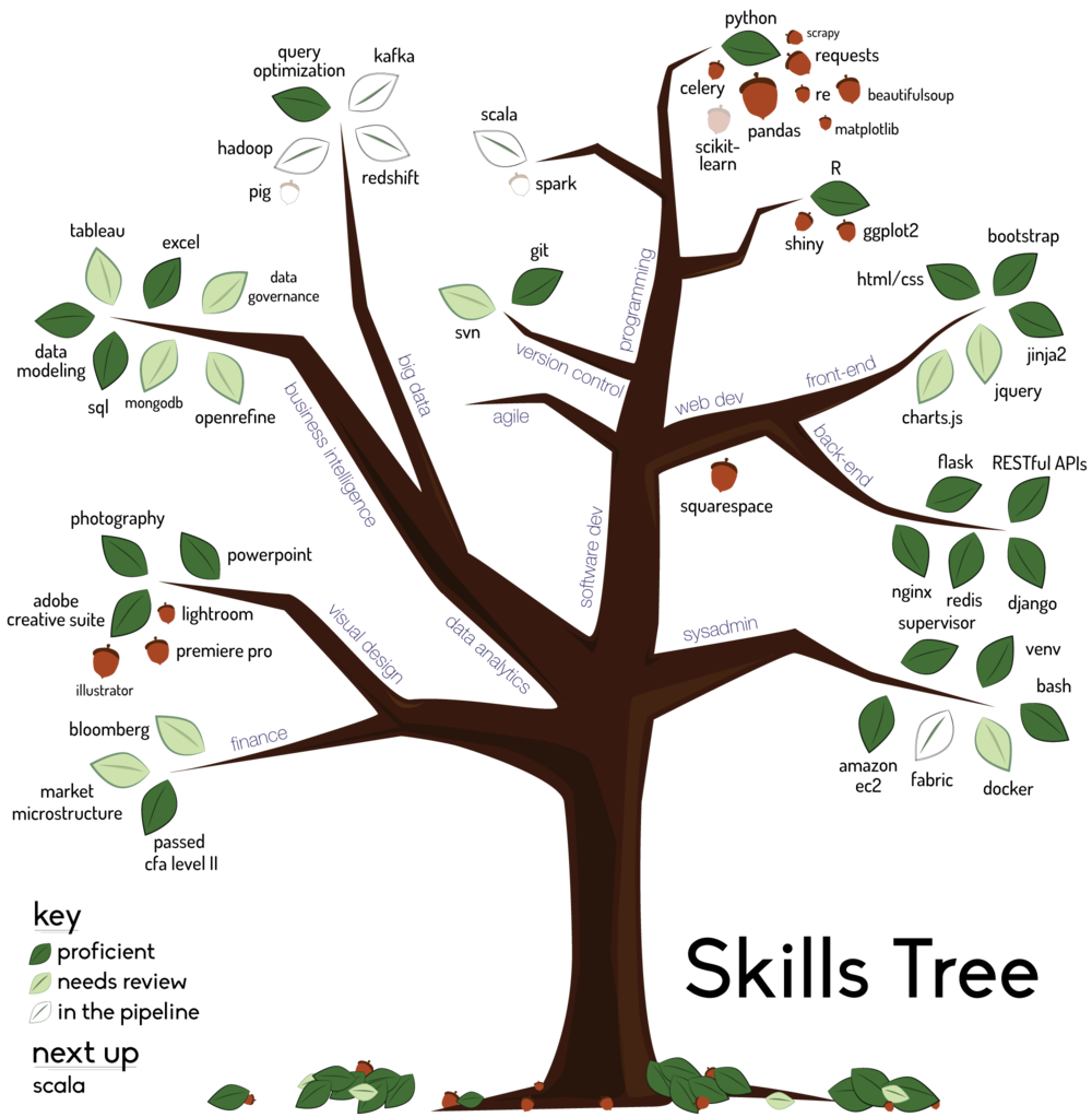 Skills-Tree-(revamped).png