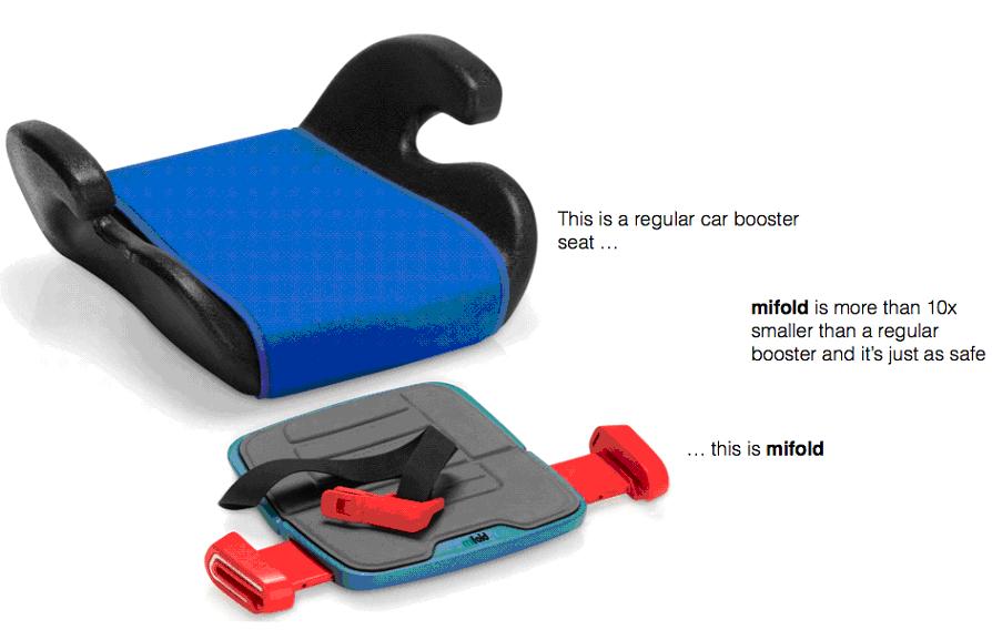 MIFOLD comparison