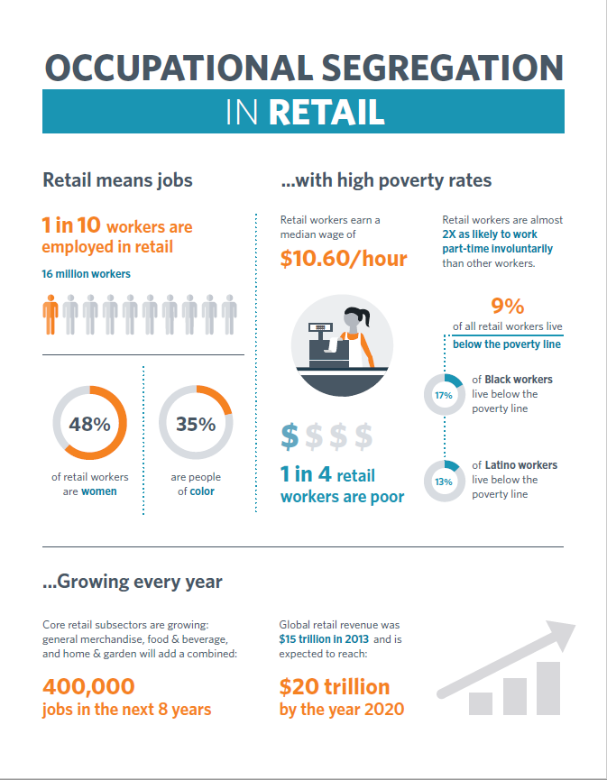 Factsheet: Occupational Segregation in Retail