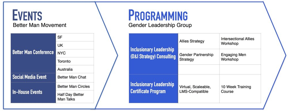 These are some of the events and programming we provide. We create scalable, sustainable, and measurable solutions to drive fundamental cultural change for Fortune 500 companies.We use a combination of executive coaching, strategic consulting, and interactive training to produce action-oriented, results-driven change initiatives.