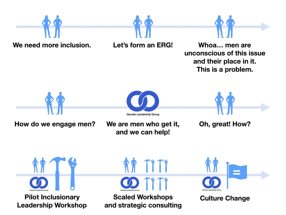 Client Story Timeline image.jpg