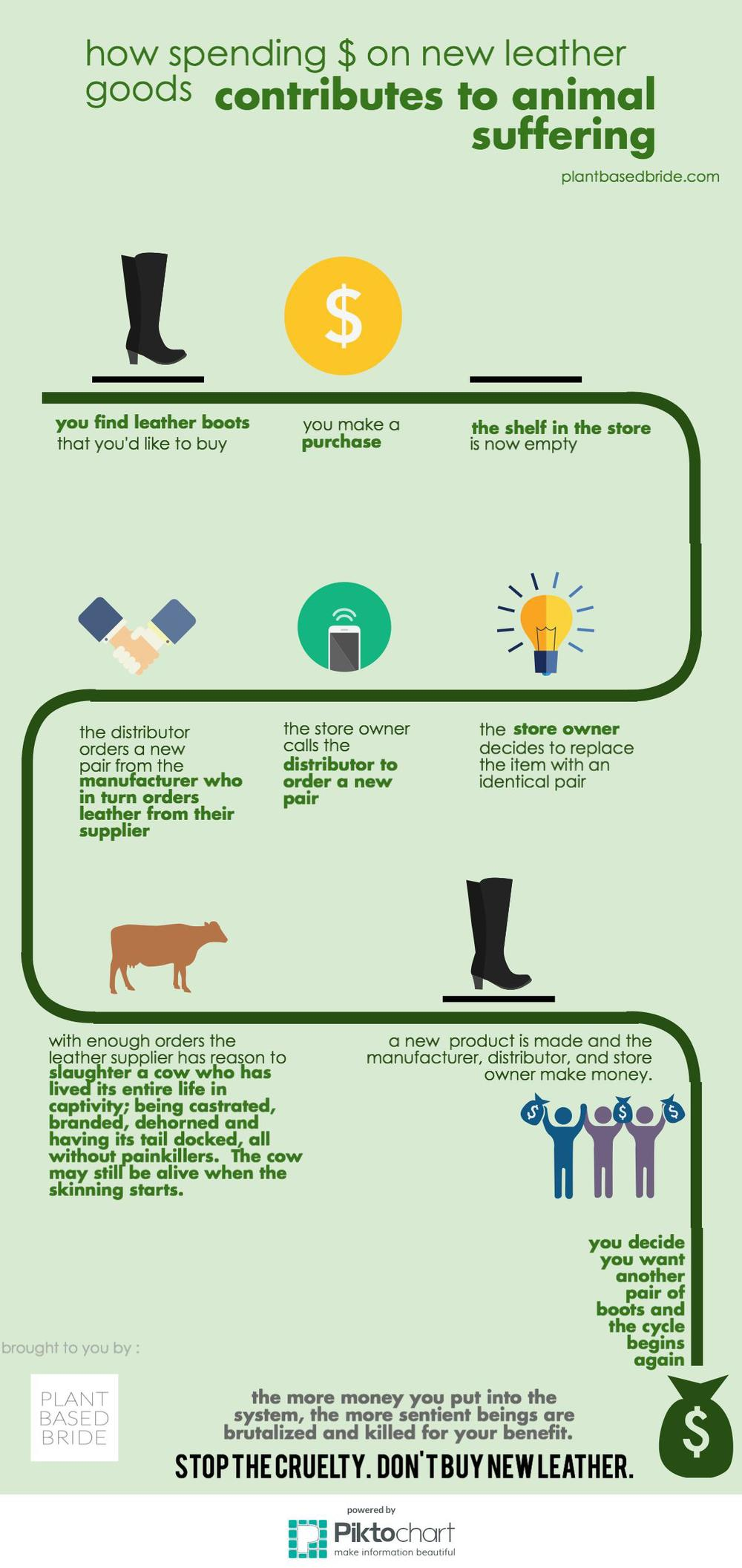 The consumer/animal suffering cycle of the leather industry explained from plantbasedbride.com