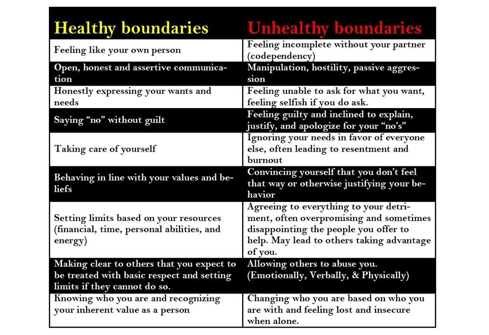 healthy unhealthy boundaries