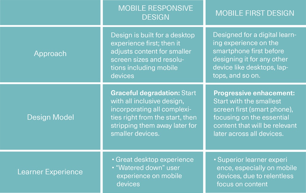 mobile-responsive-design-vs-mobile-first-design-table-tab.png