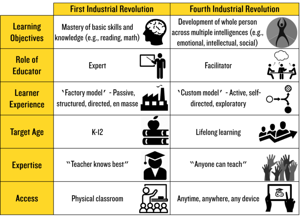 Education > Learning Mindsets, First Industrial Revolution vs Fourth Industrial Revolution.
