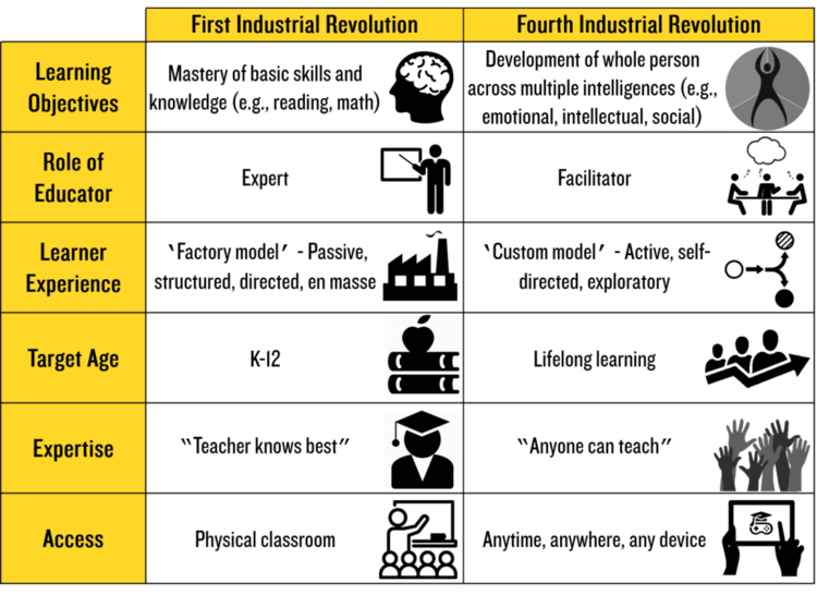 Education > Learning Mindsets, First Industrial Revolution vs Fourth Industrial Revolution.&#8221;/></figure>    <p>Source:&nbsp;<a target=